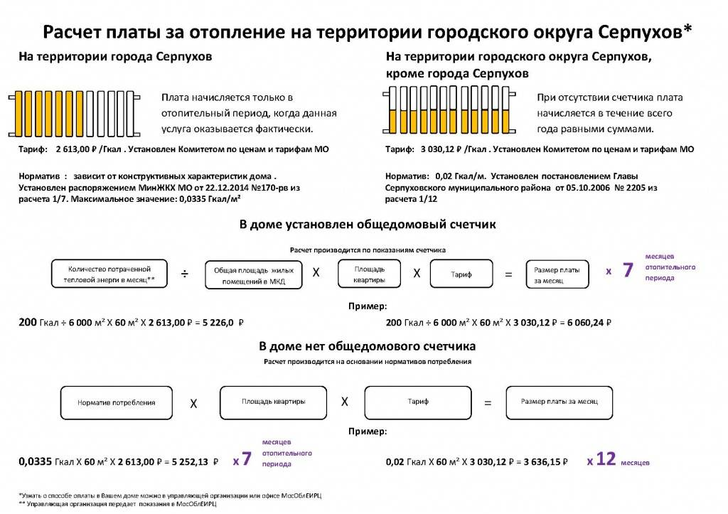 Порядок начисления оплаты за отопления: описание методик расчета, советы по экономии денег и возможные сложности теплоснабжения