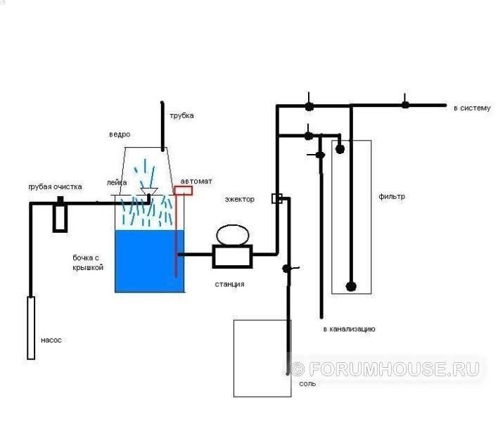 Вода из скважины при кипячении желтеет — канализация