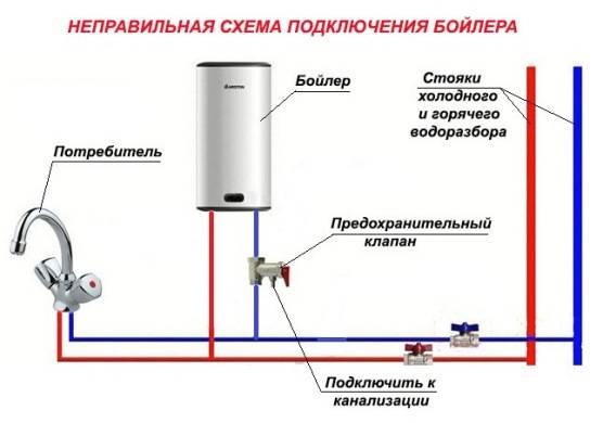 Почему капает вода из предохранительного клапана водонагревателя и как исправить поломку