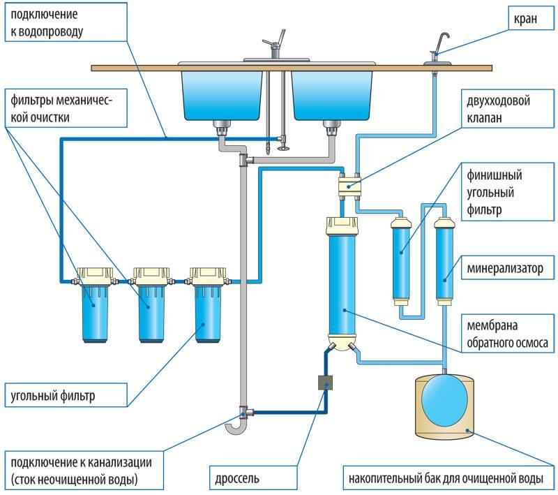 Как правильно монтировать фильтры для очистки воды