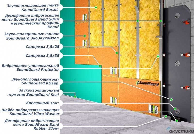 Акустические панели для стен или звукоизоляционные декоративные материалы: для чего применяются, как выбрать, и в чем главное преимущество таких отделочных материалов?