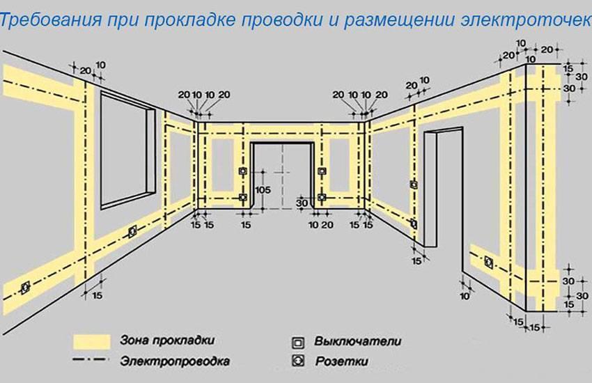 Проводка своими руками - грамотная разводка и описание монтажа электропроводки в квартире и частном доме (видео + 85 фото)