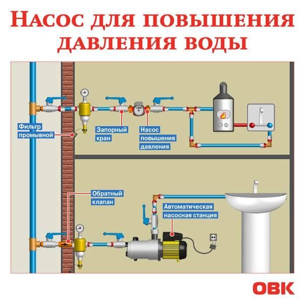 Как выбрать насос, повышающий давление в водопроводе