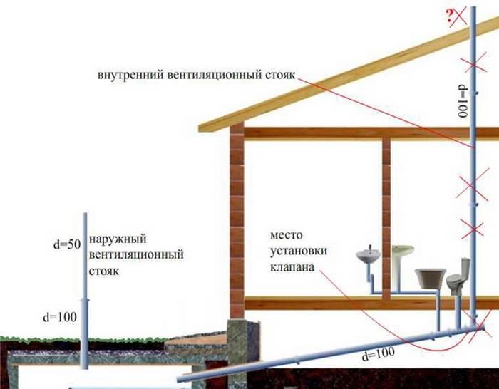 Канализация в деревянном доме: как устроена и как сделать своими руками?