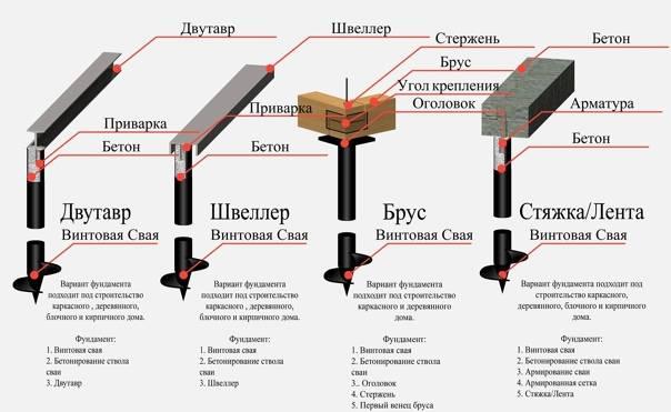 Обвязка винтовых свай: обвязочным брусом и швеллером своими руками, как обвязать пакетом досок, особенности процесса для свайно-винтового фундамента