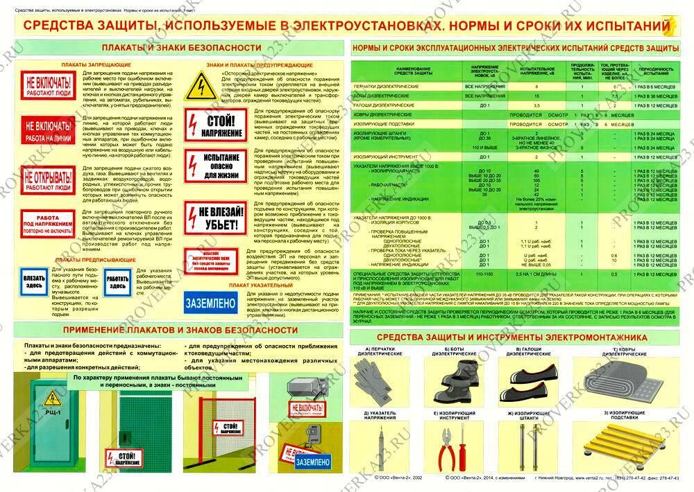 Электрозащитные средства: классификация, перечень и требования эксплуатации