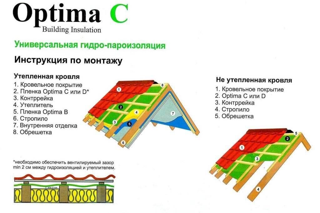 Гидроизоляционная мембрана: инструкция по монтажу