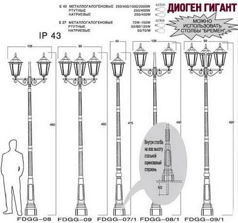 8 советов по выбору уличных светодиодных светильников