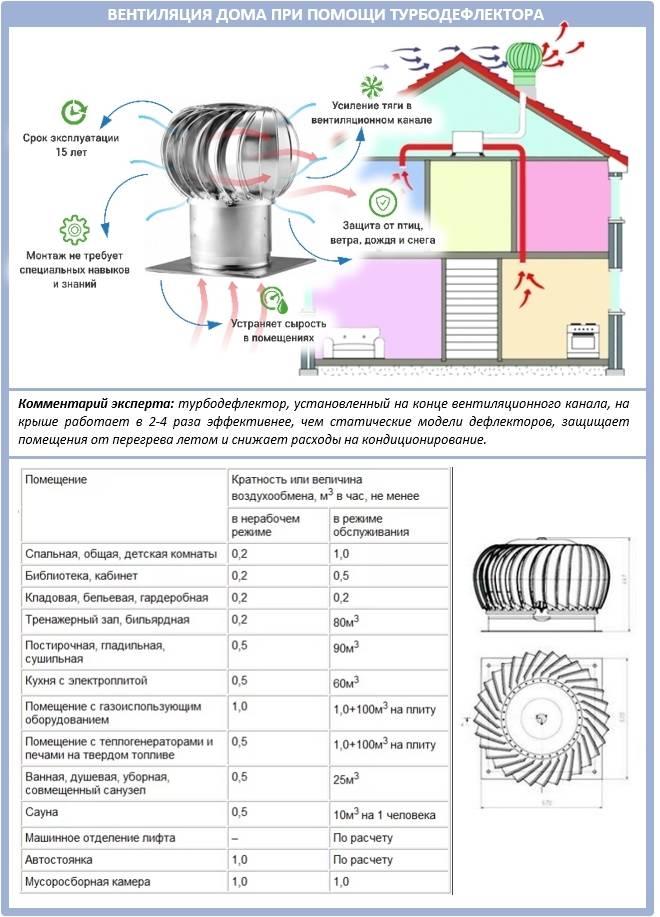 Вентиляционный дефлектор: особенности установки