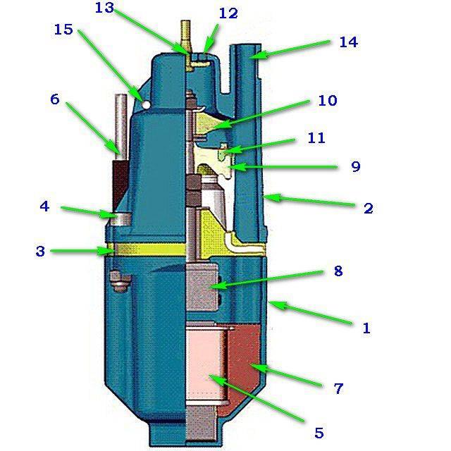 Бытовые погружные вибрационные насосы: конструкция и принцип действия