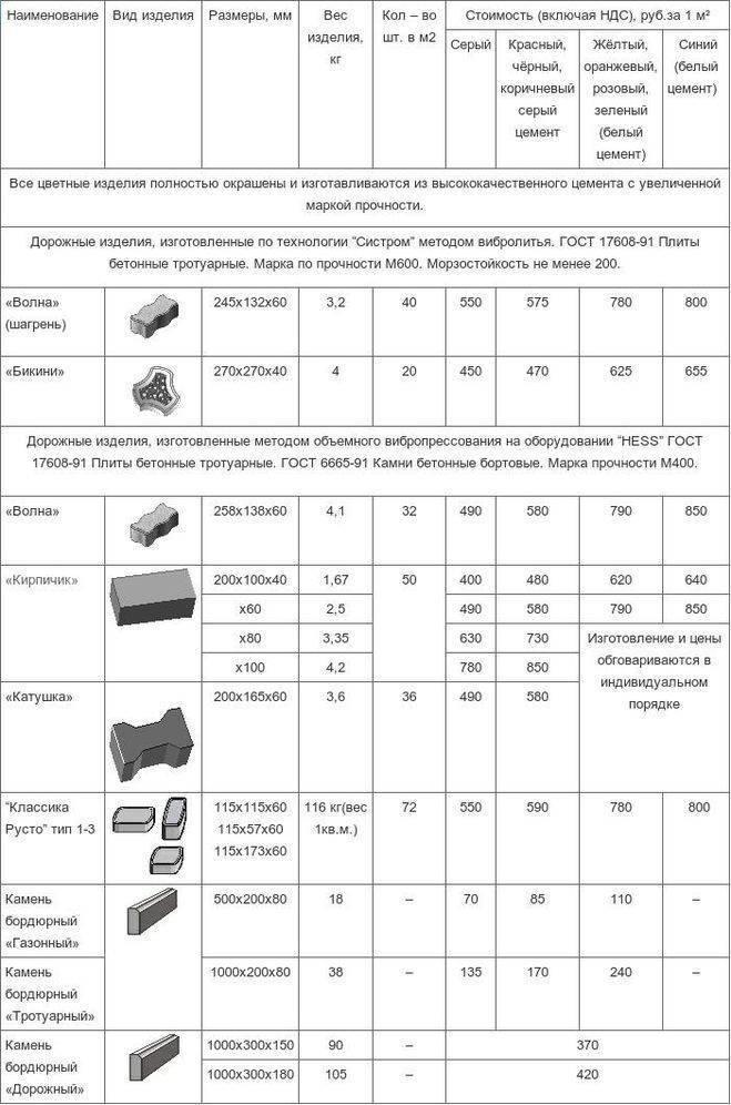 Как правильно установить бордюрный камень