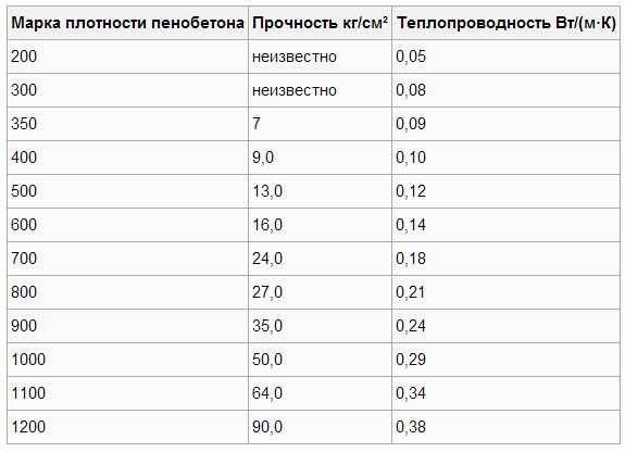 Вес 1м3 пеноблока: плотность и размеры материала