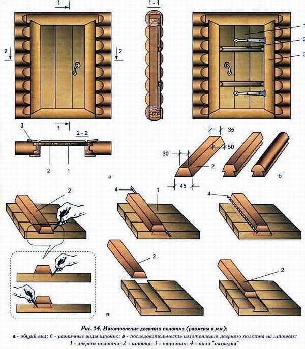 Изготовление деревянных дверей: технология и производство, как делают полотна и коробки своими руками