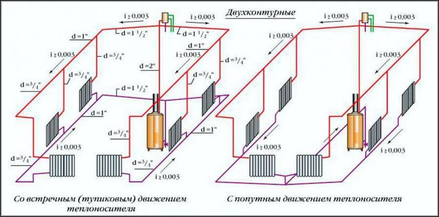 Расчет диаметра труб для отопления частного дома