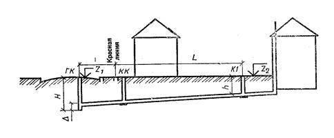 Обзор документа снип канализация и наружные сети: предъявляемые требования к обустройству канализации