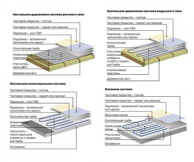 Кварцвиниловая плитка на теплый пол: особенности материала и способы монтажа