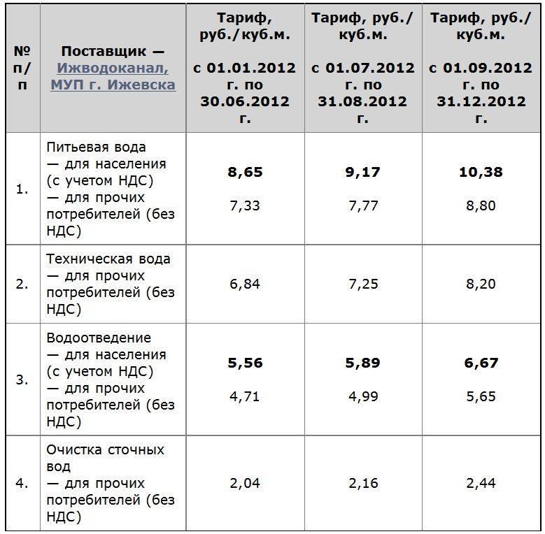 Тариф на тепловую энергию в москве 2020 для населения - тарифы москвы