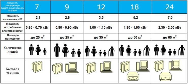 Как рассчитать кондиционер для квартиры