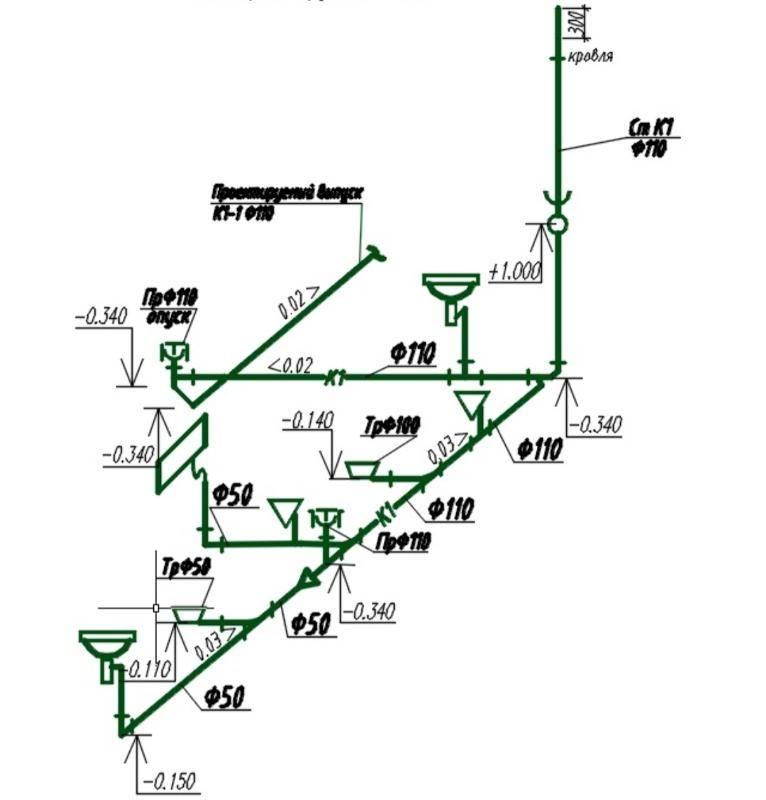 Основные требования к водоснабжению и канализации, снип | гидро гуру