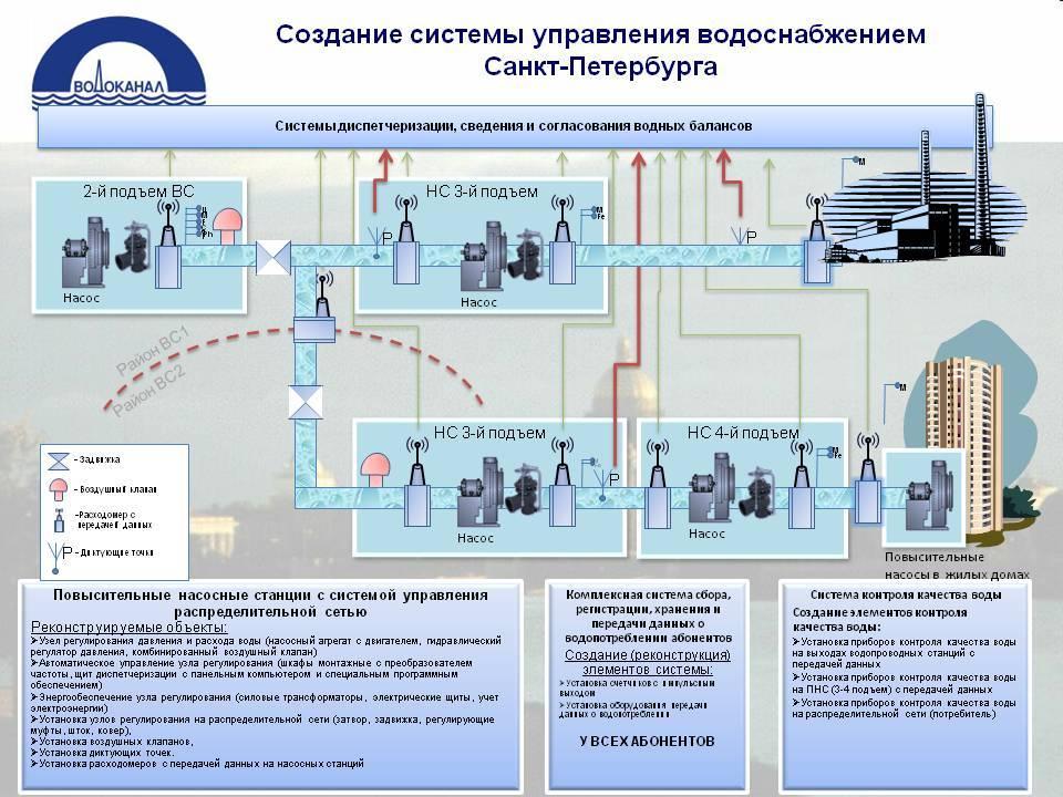 Водоснабжение частного дома: различные варианты, их плюсы и минусы