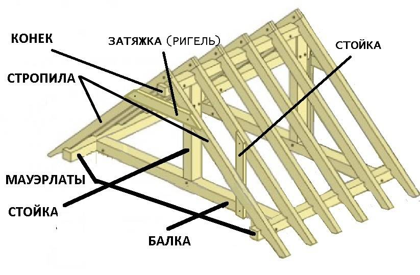 Разбираем по косточкам, как сделать крышу на баню