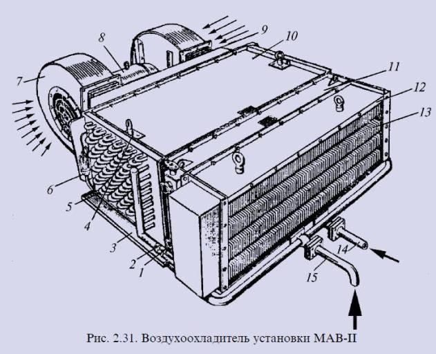 Водоснабжение и вентиляция пассажирского вагона. реферат