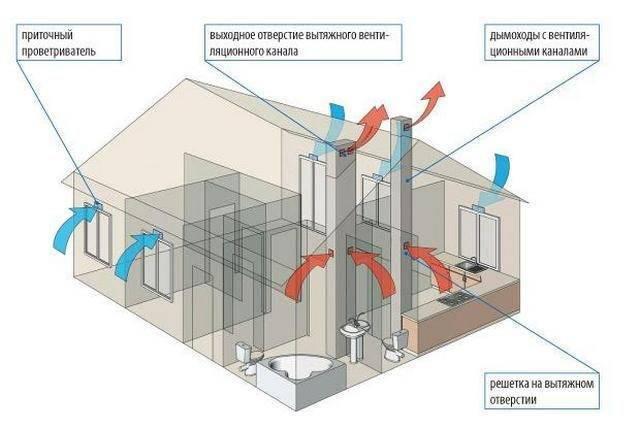 С чего начинается вентиляция в каркасном доме: планирование, схемы устройства, основные этапы монтажа