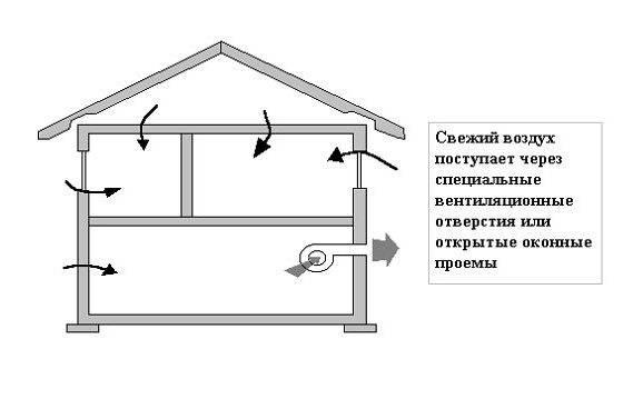 Атмосфера каркасного дома: установка вентиляции своими руками