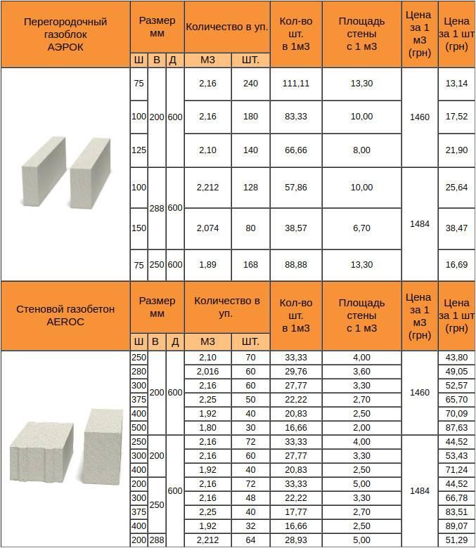 Размеры пеноблока и газоблока: технологии производства и технические характеристики