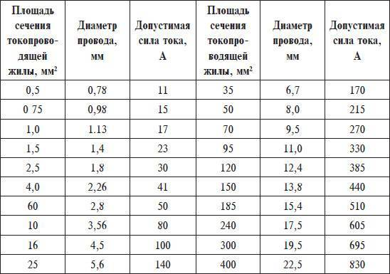 Таблица сечения кабеля по диаметру