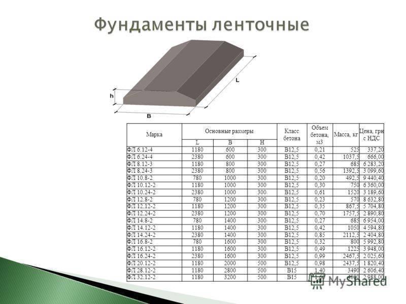 Фундаментные блоки: надежное строительство объектов в кратчайшие сроки