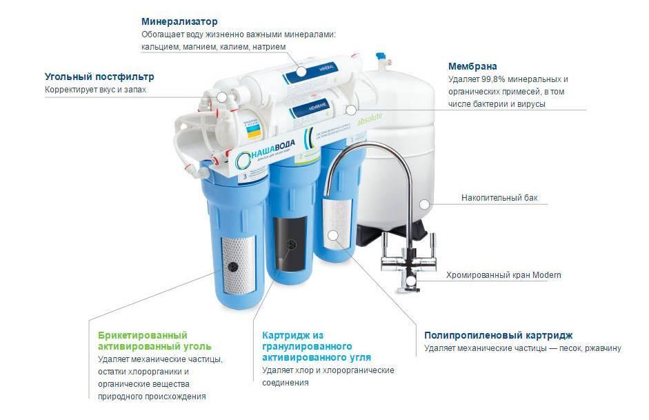 Подключение фильтра для воды к водопроводу: порядок установки
