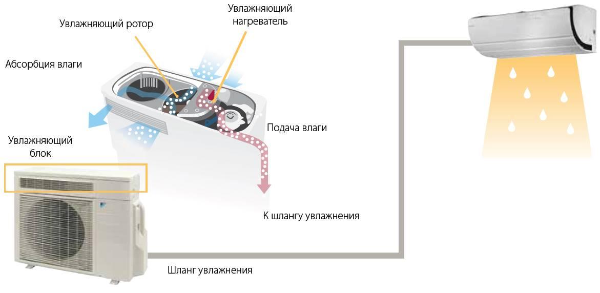 Устройство и принцип работы сплит-системы