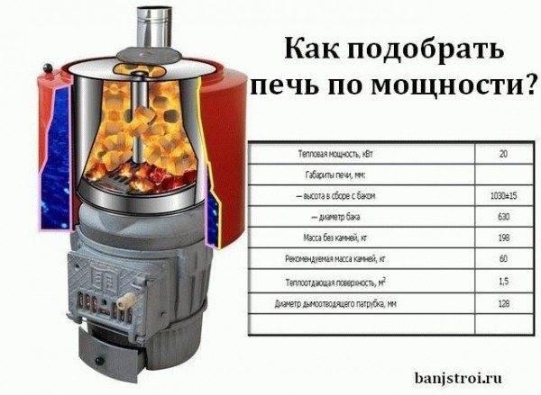 Как выбрать печь для бани: рекомендации, калькулятор мощности, общие советы