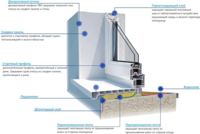 Монтаж пластиковых окон своими руками: пошаговый процесс монтажа пластиковых окон