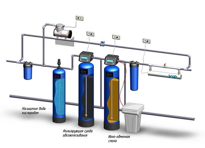 Рейтинг лучших умягчителей для воды - как выбрать и на что обратить внимание