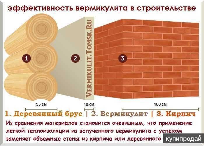 Утеплитель вермикулит: его свойства и область применения природного материала