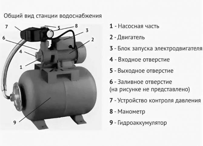Технические характеристики насосов wilo - циркуляционные насосы для отопления