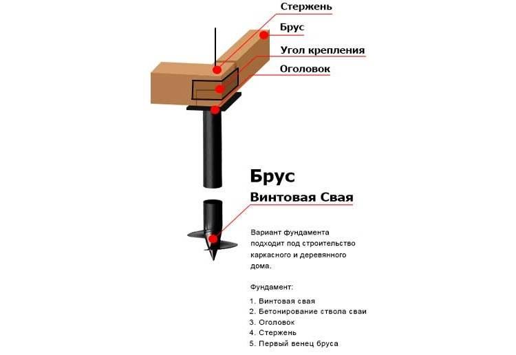 Процесс установки фундамента на винтовые сваи своими руками