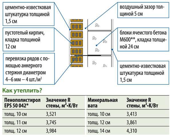 Калькулятор расчета штукатурки