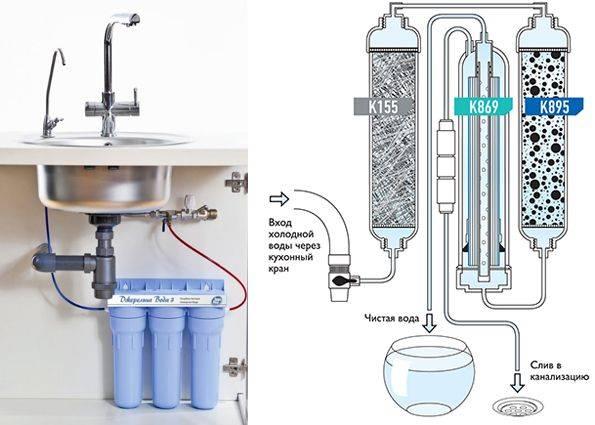 Обзор фильтров для воды под мойку