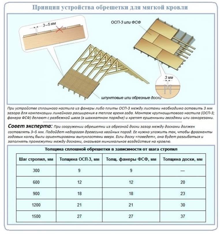Как сделать обрешетку крыши под профнастил – учитываем шаг и правила монтажа