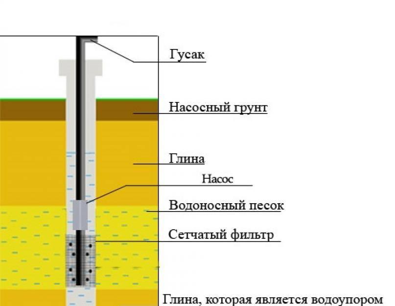 Виды скважин на воду — выкладываем по пунктам