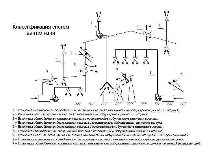 Калькулятор для расчета и подбора компонентов системы вентиляции