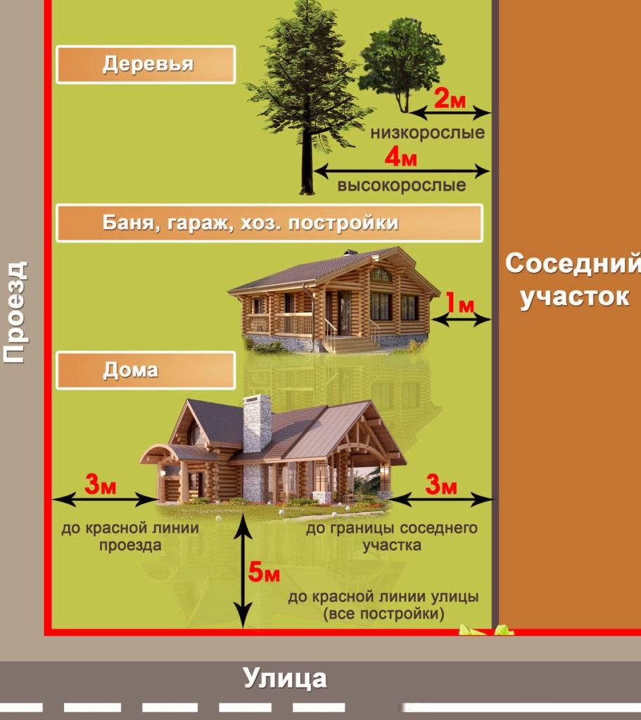 Расстояние от дома до границы участка соседей: норма снип в ижс и снт при строительстве