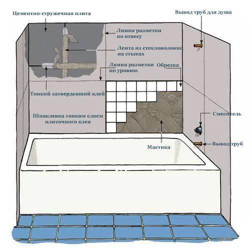 Как класть плитку на пол в ванной: особенности технологии и последовательность выполнения работ