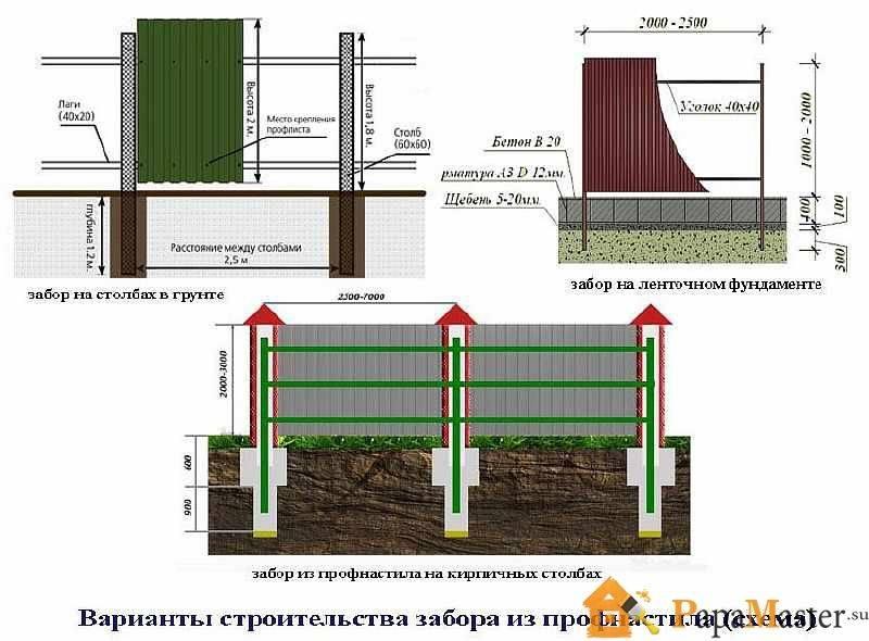 Высота забора из профнастила - всё о воротах и заборе