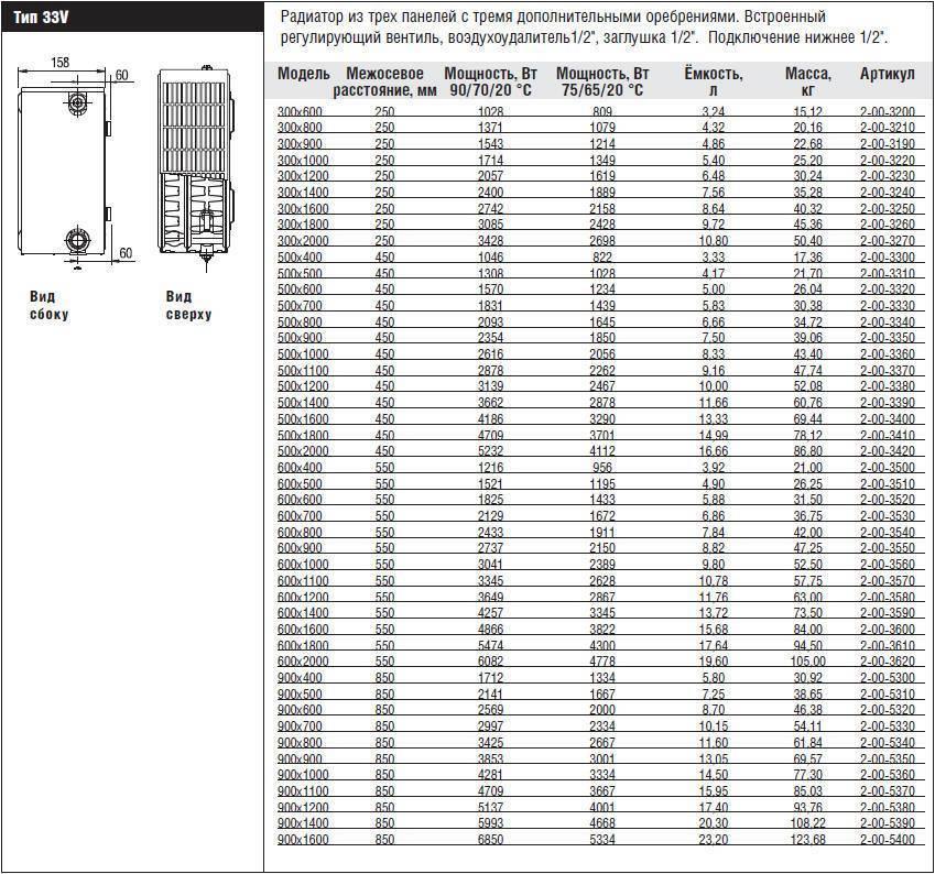 Радиаторы отопления керми - технические характеристики, особенности