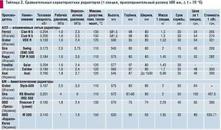 Расчёт количества секций радиаторов отопления