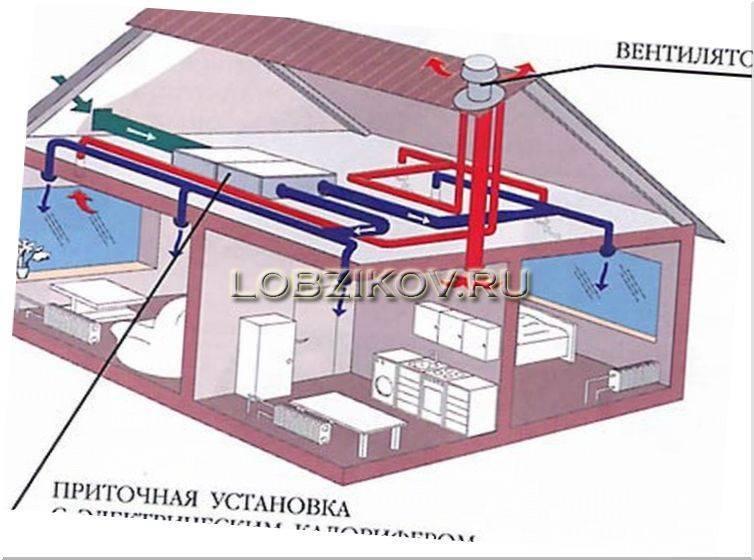 Вентиляция в деревянном доме: особенности, инструкция по монтажу, правила для системы